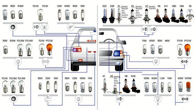 Типы автомобильных ламп
